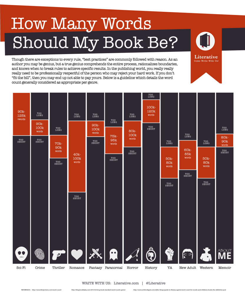 How-Many-WORDS-Shoud-My-Book-Be